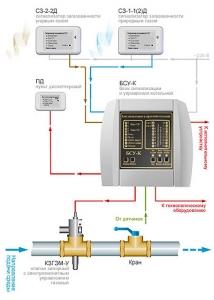 Система автоматического контроля загазованности САКЗ-МК-3 предназначена для контроля состояний датчиков аварийных...